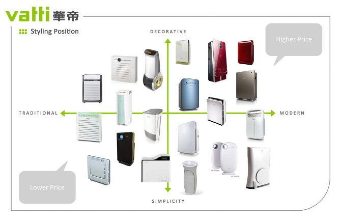 Air Purifier Design The Air Purifier Into